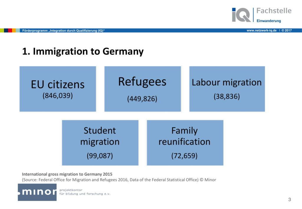 Die Präsentation der Fachstelle Einwanderung